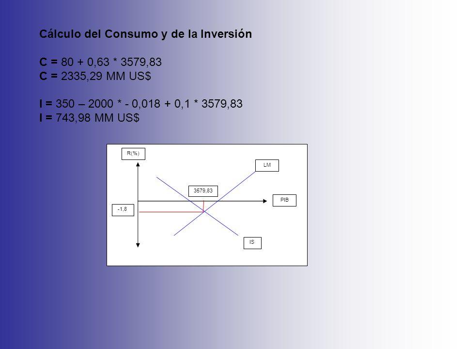 Cálculo del Consumo y de la Inversión C = 80 + 0,63 * 3579,83 C = 2335,29 MM US$ I = 350 – 2000 * - 0,018 + 0,1 * 3579,83 I = 743,98 MM US$ R(%) PIB L