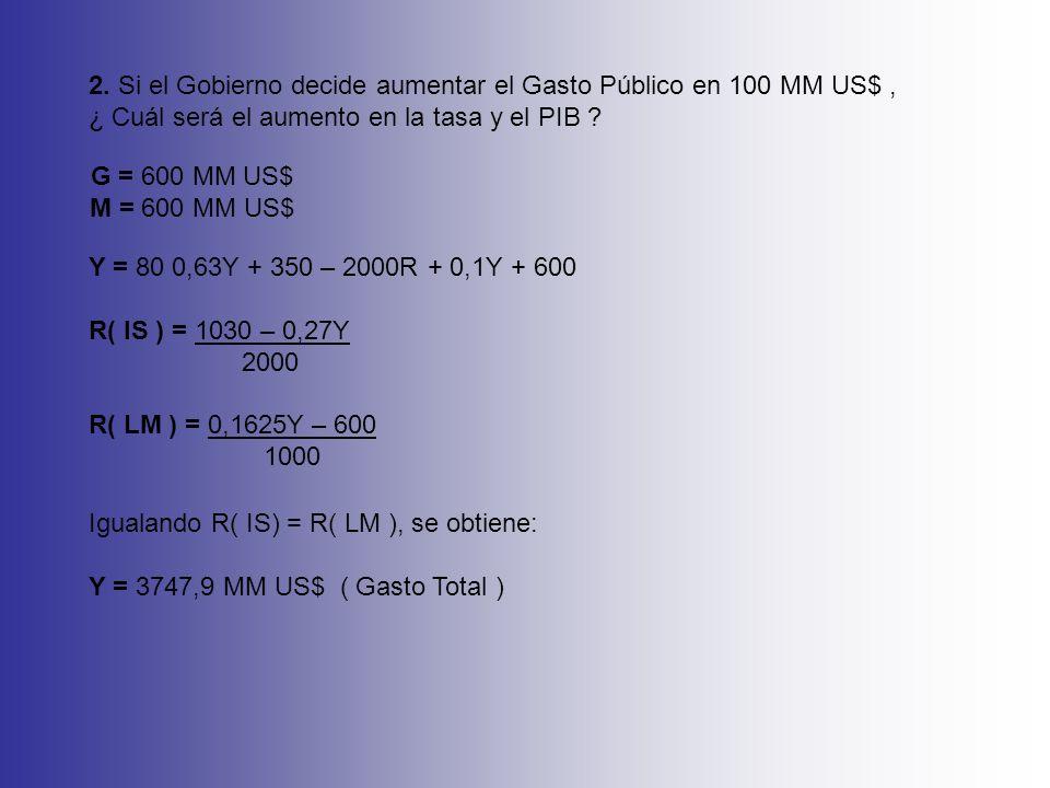 2. Si el Gobierno decide aumentar el Gasto Público en 100 MM US$, ¿ Cuál será el aumento en la tasa y el PIB ? G = 600 MM US$ M = 600 MM US$ Y = 80 0,
