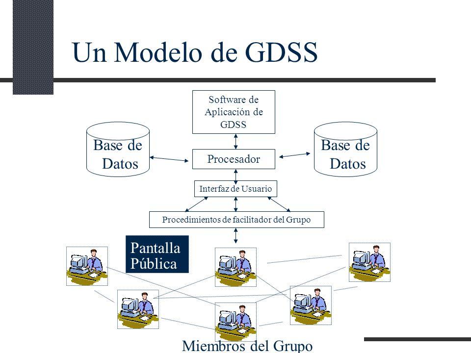 Base de Datos Base de Datos Software de Aplicación de GDSS Procesador Interfaz de Usuario Procedimientos de facilitador del Grupo Pantalla Pública Un