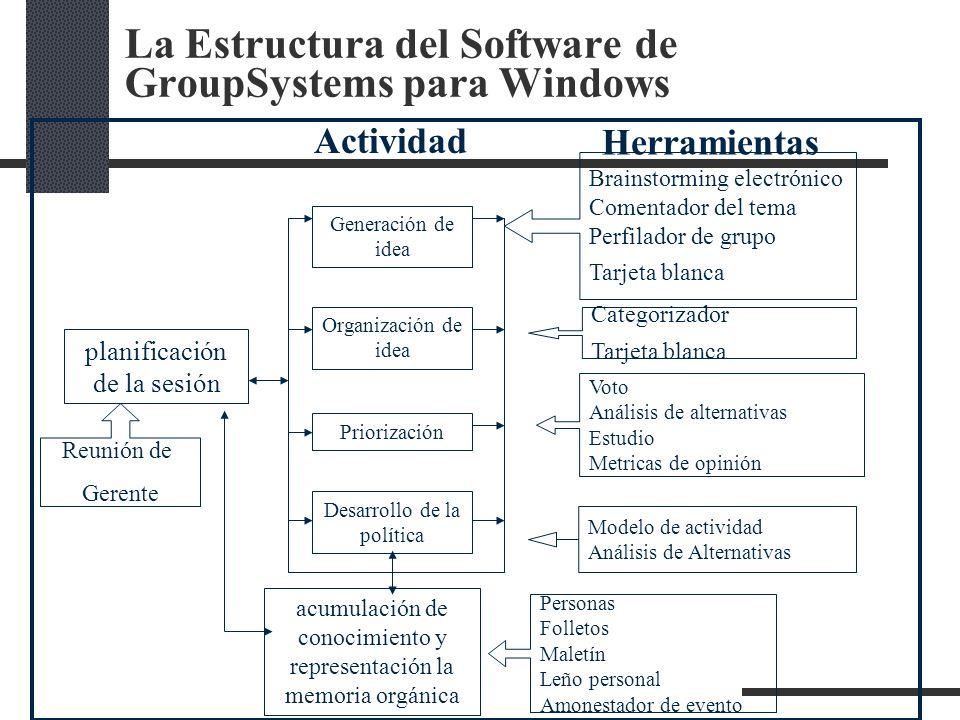 La Estructura del Software de GroupSystems para Windows Organización de idea Priorización Desarrollo de la política acumulación de conocimiento y repr