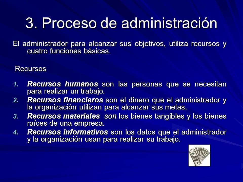 3. Proceso de administración El administrador para alcanzar sus objetivos, utiliza recursos y cuatro funciones básicas. Recursos Recursos 1. Recursos