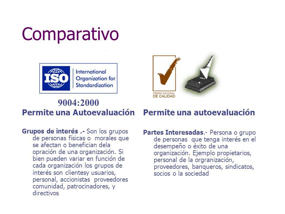 Responsabilidad de la Dirección Administración de los recursos Medición, análisis y mejora Realización del producto ISO 9004:2000 Mejora Continua del Sistema de Gestión de la Calidad Partes interesadas Satisfacción Partes interesadas Producto Salidas Entradas Requisitos Actividades que aportan valor Flujo de información Leyenda