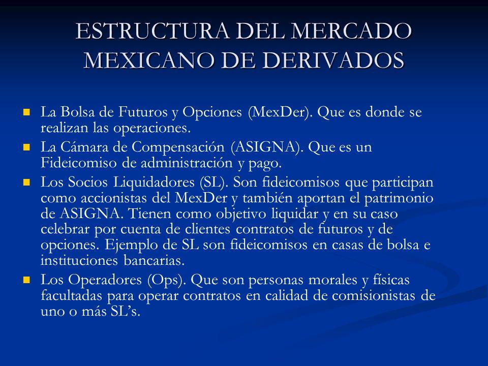 ESTRUCTURA DEL MERCADO MEXICANO DE DERIVADOS La Bolsa de Futuros y Opciones (MexDer). Que es donde se realizan las operaciones. La Cámara de Compensac