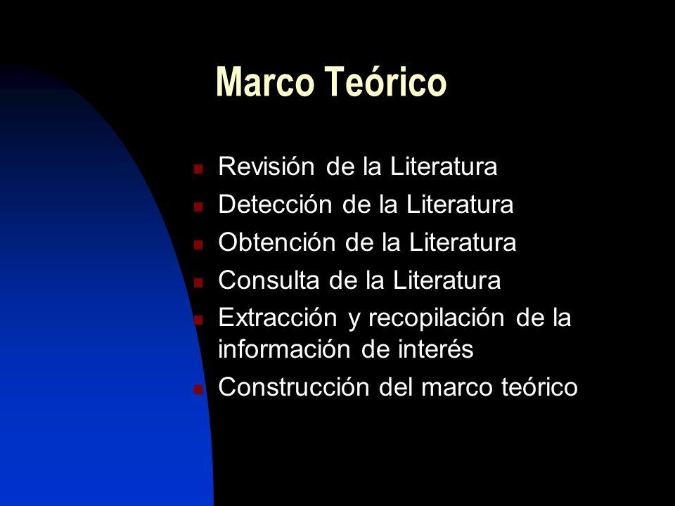 Marco Teórico Revisión de la Literatura Detección de la Literatura Obtención de la Literatura Consulta de la Literatura Extracción y recopilación de l