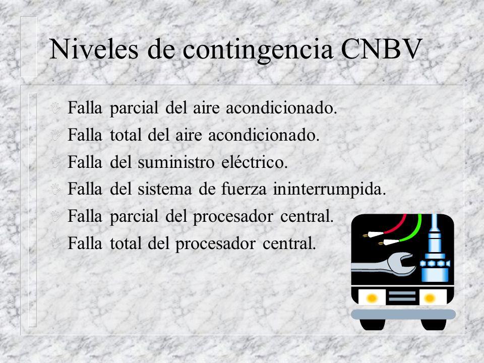 Niveles de contingencia CNBV I Falla parcial del aire acondicionado. I Falla total del aire acondicionado. I Falla del suministro eléctrico. I Falla d