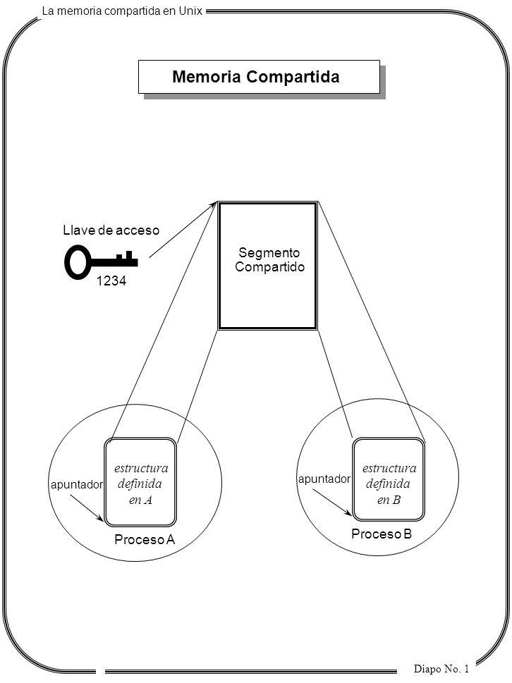 La memoria compartida en Unix Diapo No. 1 Memoria Compartida Segmento Compartido Proceso A Proceso B apuntador Llave de acceso 1234 estructura definid