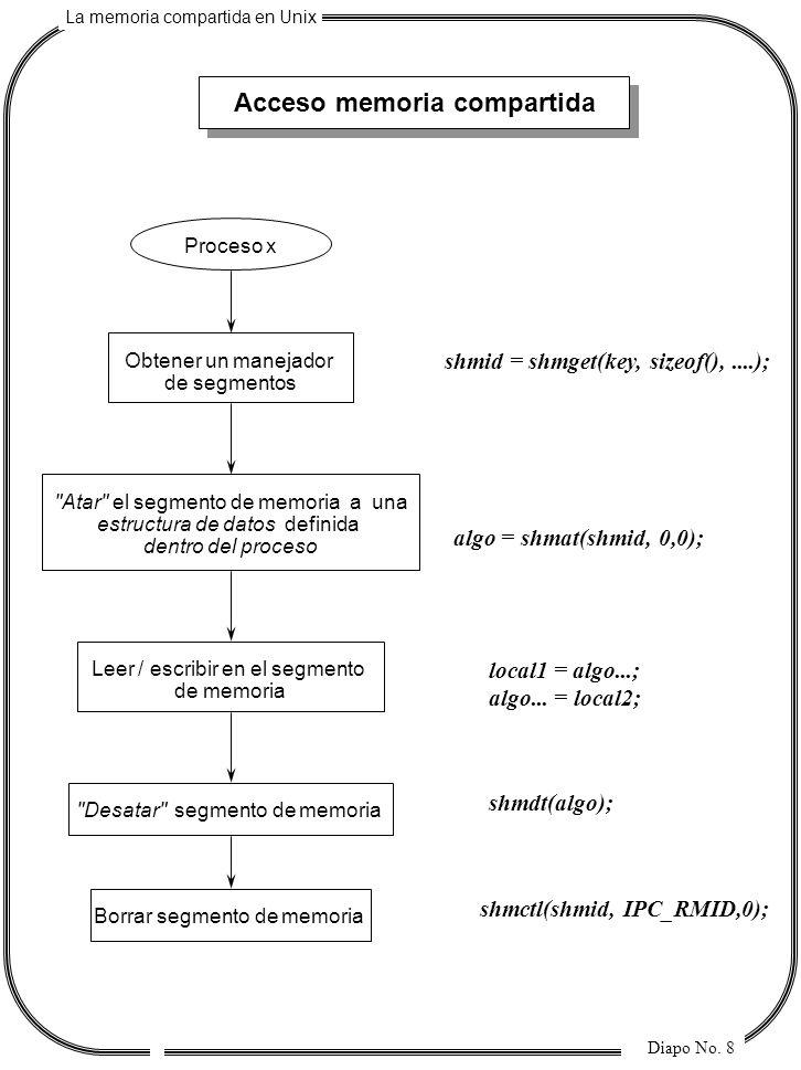 La memoria compartida en Unix Diapo No. 8 Acceso memoria compartida Proceso x