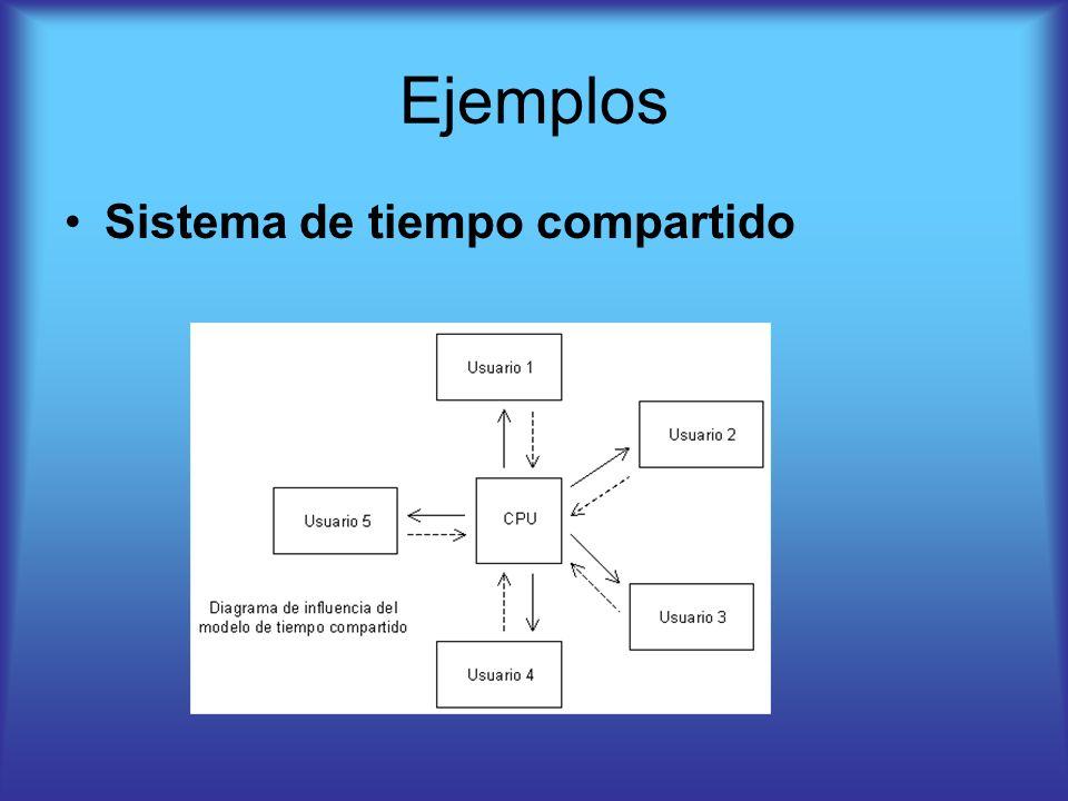 Ejemplos Sistema de tiempo compartido