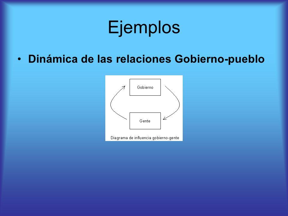 Ejemplos Dinámica de las relaciones Gobierno-pueblo