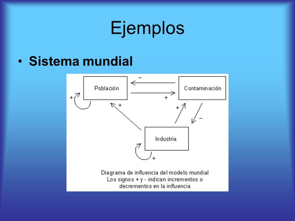 Ejemplos Sistema mundial