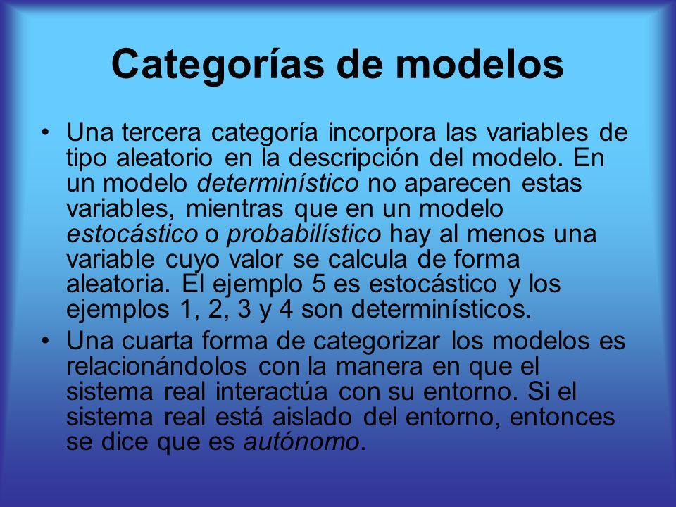 Categorías de modelos Una tercera categoría incorpora las variables de tipo aleatorio en la descripción del modelo. En un modelo determinístico no apa