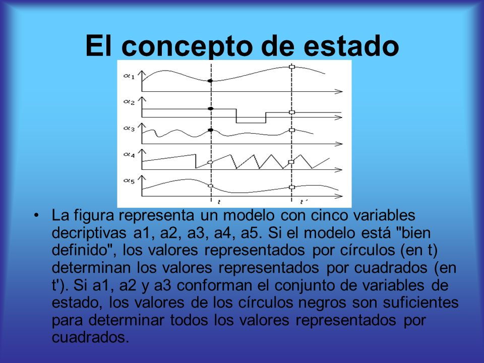 El concepto de estado La figura representa un modelo con cinco variables decriptivas a1, a2, a3, a4, a5. Si el modelo está