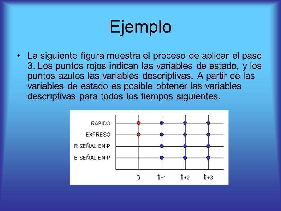 Ejemplo La siguiente figura muestra el proceso de aplicar el paso 3. Los puntos rojos indican las variables de estado, y los puntos azules las variabl