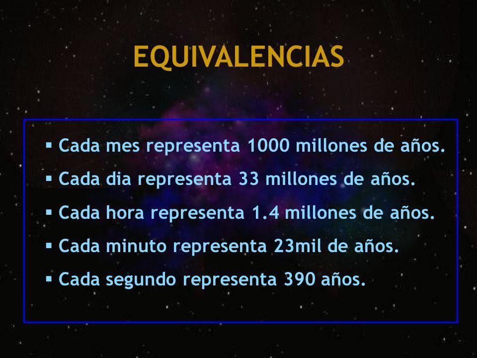 Cada mes representa 1000 millones de años. Cada dia representa 33 millones de años. Cada hora representa 1.4 millones de años. Cada minuto representa