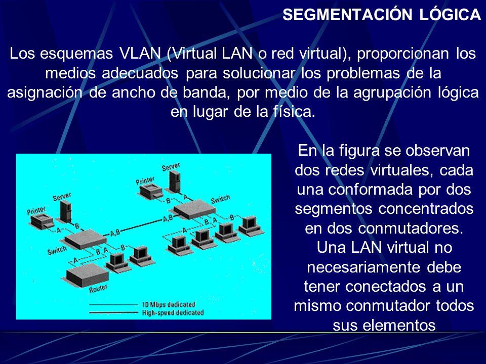 SEGMENTACIÓN LÓGICA La segmentación física tiene la dificultad de gestión cuando se producen cambios en los miembros del grupo. Más aún, la limitación