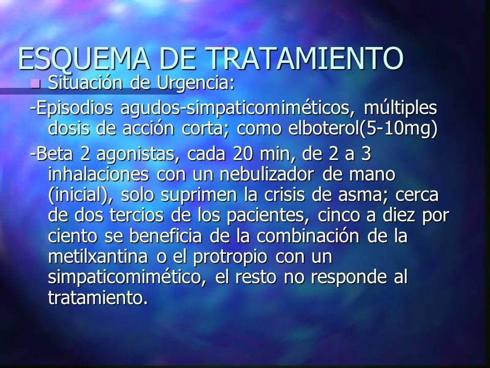 Situación de Urgencia: Situación de Urgencia: -Episodios agudos-simpaticomiméticos, múltiples dosis de acción corta; como elboterol(5-10mg) -Beta 2 ag