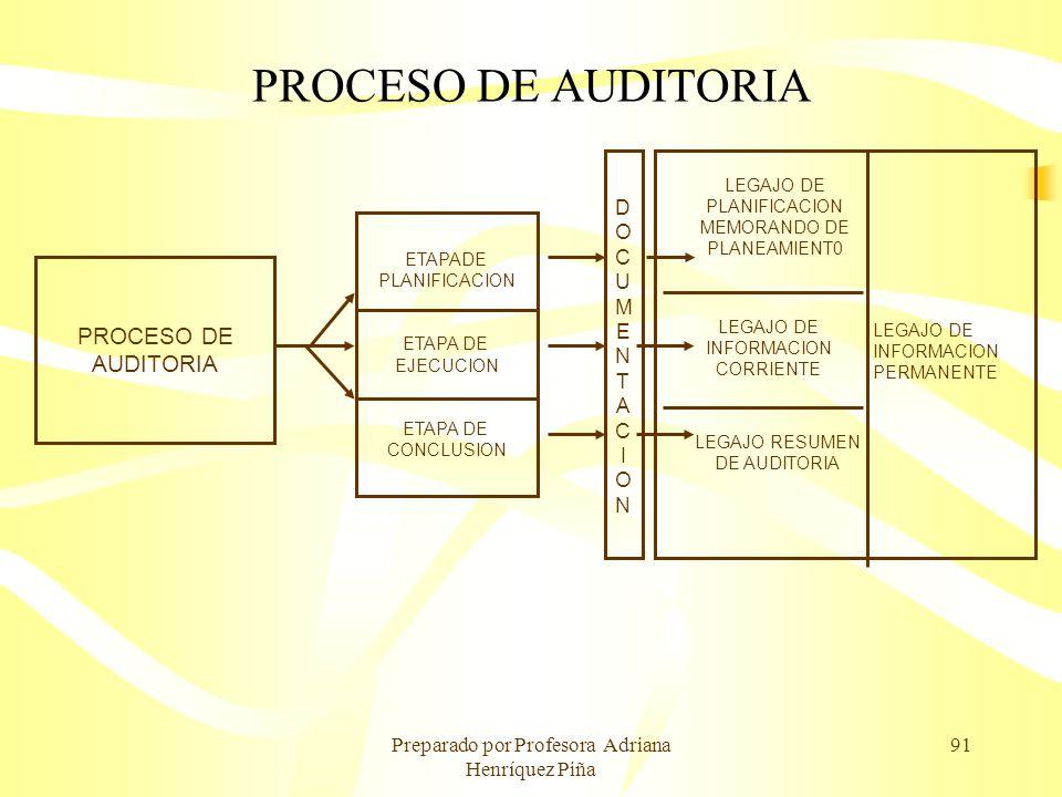 Preparado por Profesora Adriana Henríquez Piña 91 PROCESO DE AUDITORIA PROCESO DE AUDITORIA ETAPADE PLANIFICACION ETAPA DE EJECUCION ETAPA DE CONCLUSI