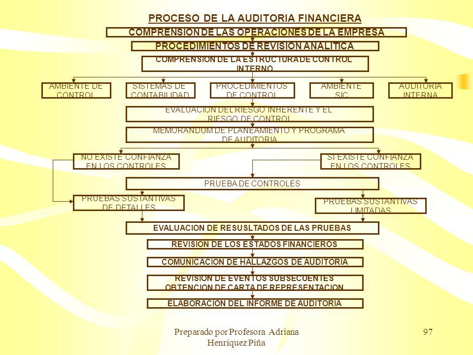Preparado por Profesora Adriana Henríquez Piña 97 PROCESO DE LA AUDITORIA FINANCIERA COMPRENSION DE LAS OPERACIONES DE LA EMPRESA PROCEDIMIENTOS DE RE