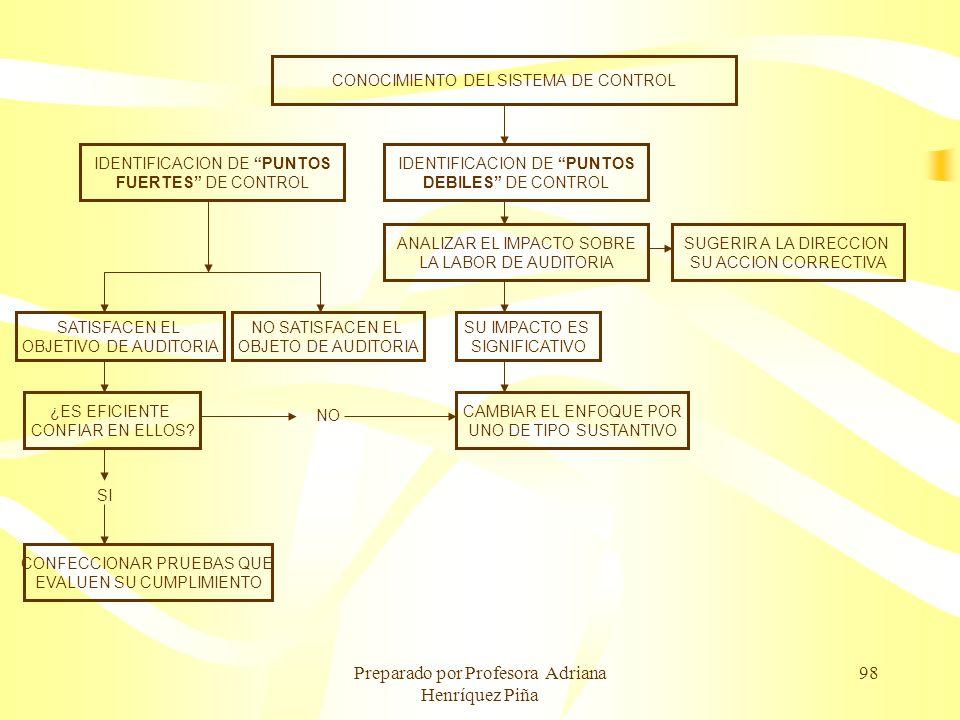 Preparado por Profesora Adriana Henríquez Piña 98 CONOCIMIENTO DEL SISTEMA DE CONTROL IDENTIFICACION DE PUNTOS DEBILES DE CONTROL ANALIZAR EL IMPACTO