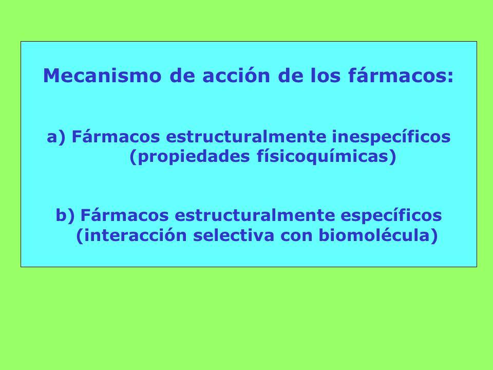 Mecanismo de acción de los fármacos: a)Fármacos estructuralmente inespecíficos (propiedades físicoquímicas) b)Fármacos estructuralmente específicos (i