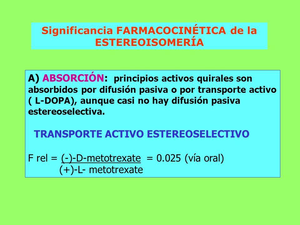 Significancia FARMACOCINÉTICA de la ESTEREOISOMERÍA A) ABSORCIÓN: principios activos quirales son absorbidos por difusión pasiva o por transporte acti