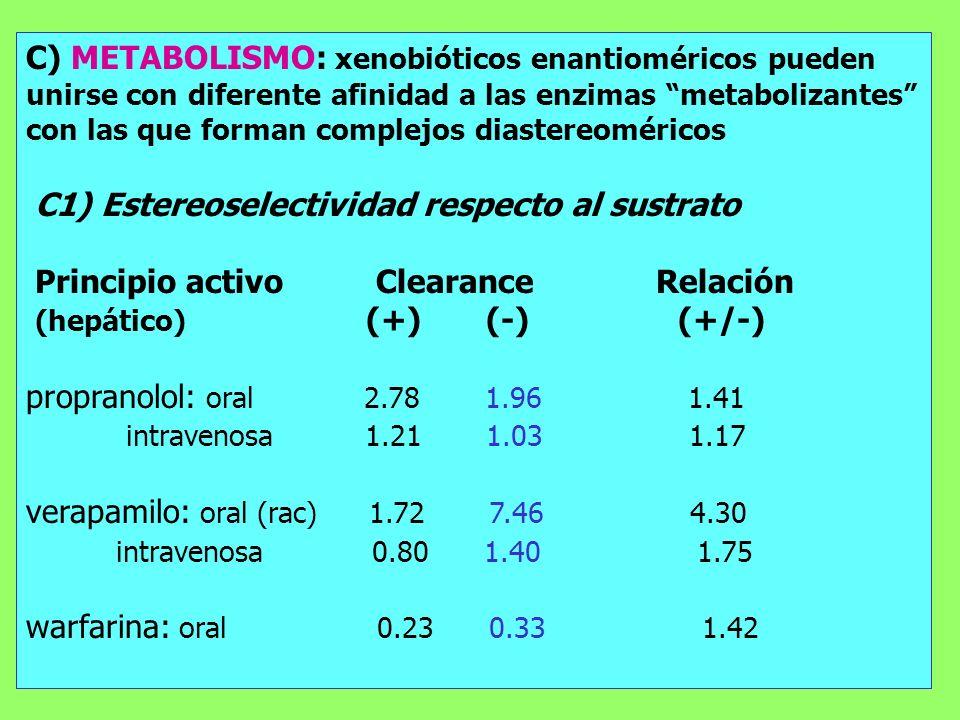 C) METABOLISMO: xenobióticos enantioméricos pueden unirse con diferente afinidad a las enzimas metabolizantes con las que forman complejos diastereomé