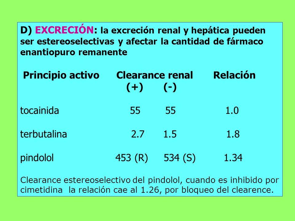 D) EXCRECIÓN: la excreción renal y hepática pueden ser estereoselectivas y afectar la cantidad de fármaco enantiopuro remanente Principio activo Clear