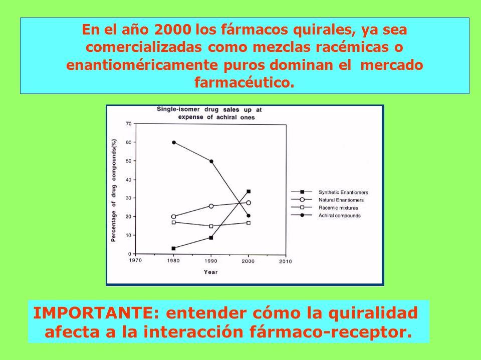 En el año 2000 los fármacos quirales, ya sea comercializadas como mezclas racémicas o enantioméricamente puros dominan el mercado farmacéutico. IMPORT
