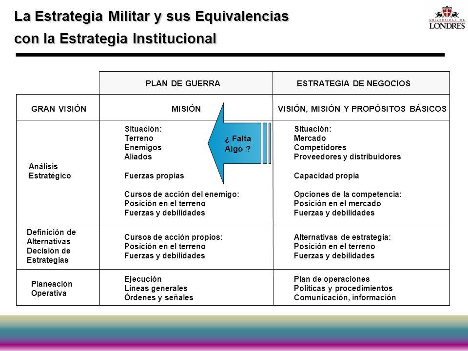 La Estrategia Militar y sus Equivalencias con la Estrategia Institucional PLAN DE GUERRAESTRATEGIA DE NEGOCIOS GRAN VISIÓNMISIÓNVISIÓN, MISIÓN Y PROPÓ