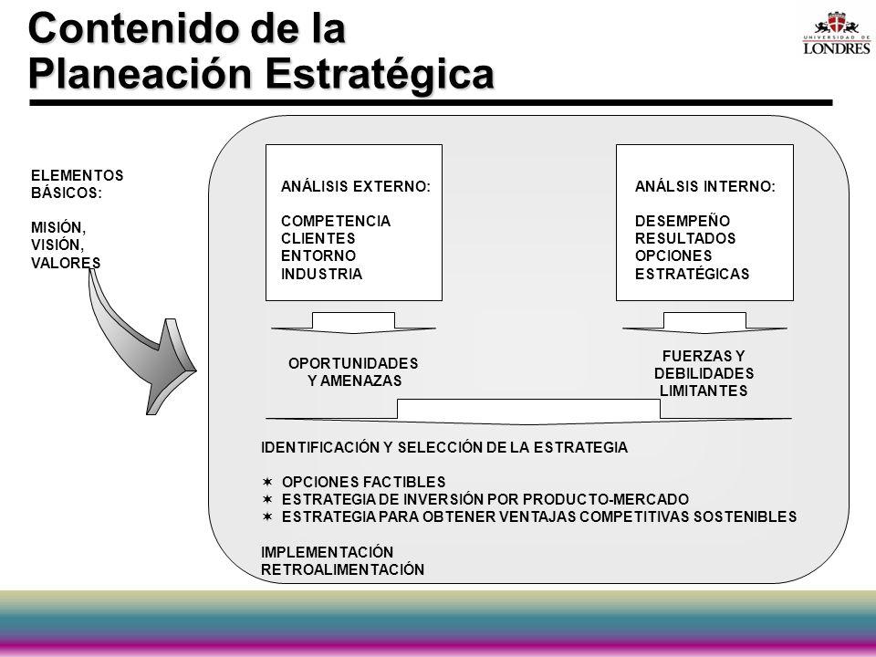 Contenido de la Planeación Estratégica ANÁLISIS EXTERNO: COMPETENCIA CLIENTES ENTORNO INDUSTRIA ANÁLSIS INTERNO: DESEMPEÑO RESULTADOS OPCIONES ESTRATÉ