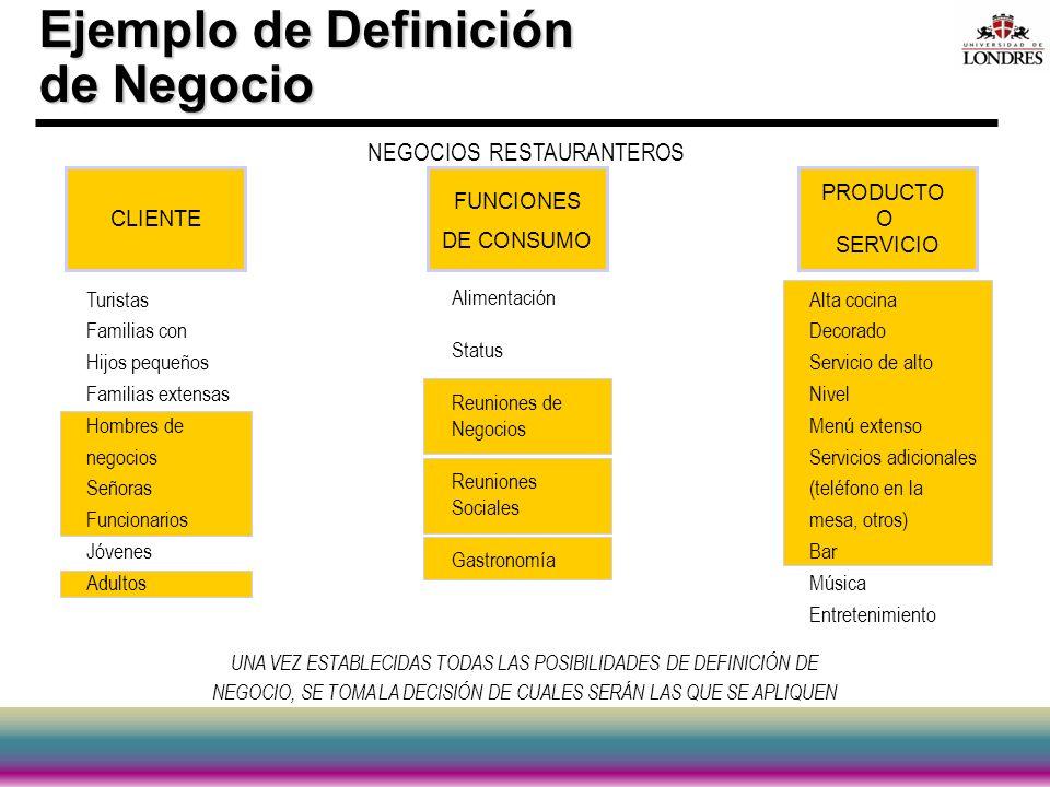 Ejemplo de Definición de Negocio NEGOCIOS RESTAURANTEROS FUNCIONES DE CONSUMO Alimentación Status Reuniones de Negocios Reuniones Sociales Gastronomía