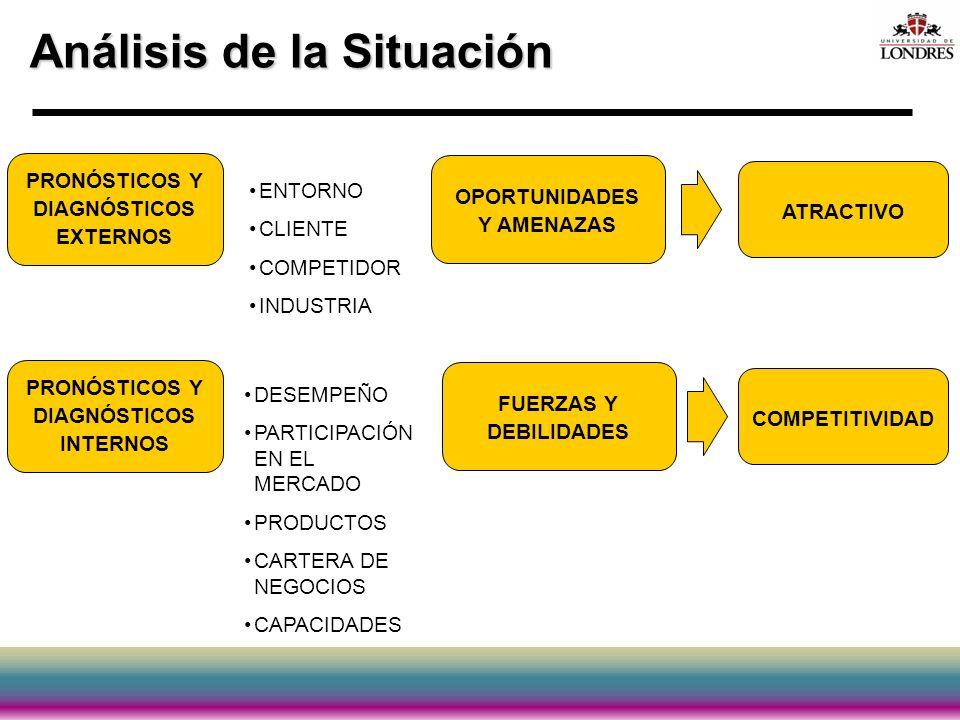 Análisis de la Situación PRONÓSTICOS Y DIAGNÓSTICOS INTERNOS FUERZAS Y DEBILIDADES COMPETITIVIDAD PRONÓSTICOS Y DIAGNÓSTICOS EXTERNOS OPORTUNIDADES Y