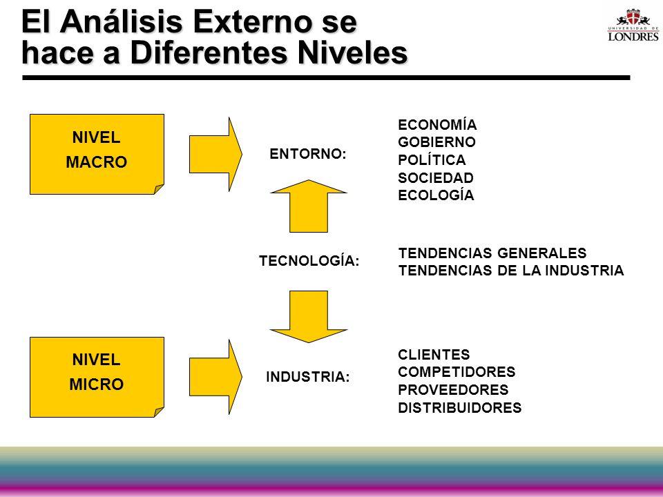 El Análisis Externo se hace a Diferentes Niveles NIVEL MICRO NIVEL MACRO ENTORNO: TECNOLOGÍA: INDUSTRIA: ECONOMÍA GOBIERNO POLÍTICA SOCIEDAD ECOLOGÍA