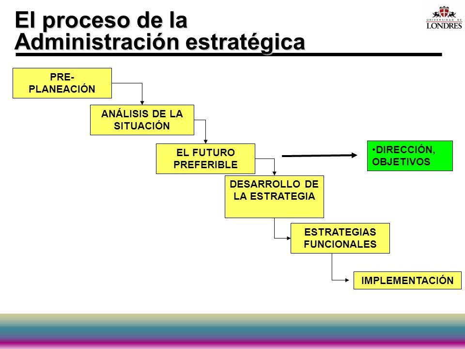 El proceso de la Administración estratégica PRE- PLANEACIÓN ANÁLISIS DE LA SITUACIÓN EL FUTURO PREFERIBLE DESARROLLO DE LA ESTRATEGIA ESTRATEGIAS FUNC