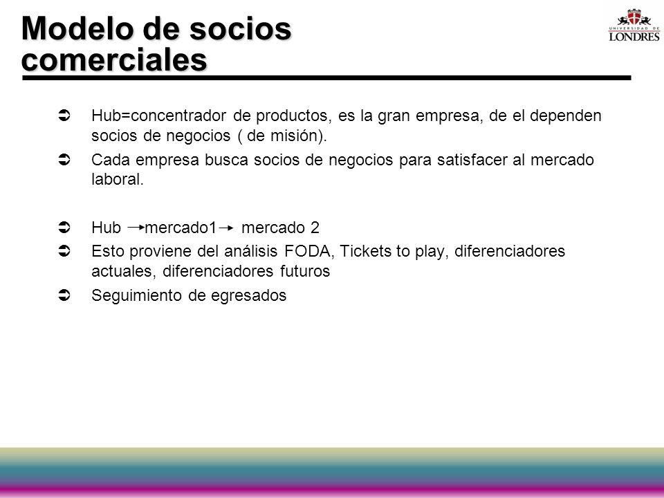 Modelo de socios comerciales Hub=concentrador de productos, es la gran empresa, de el dependen socios de negocios ( de misión). Cada empresa busca soc