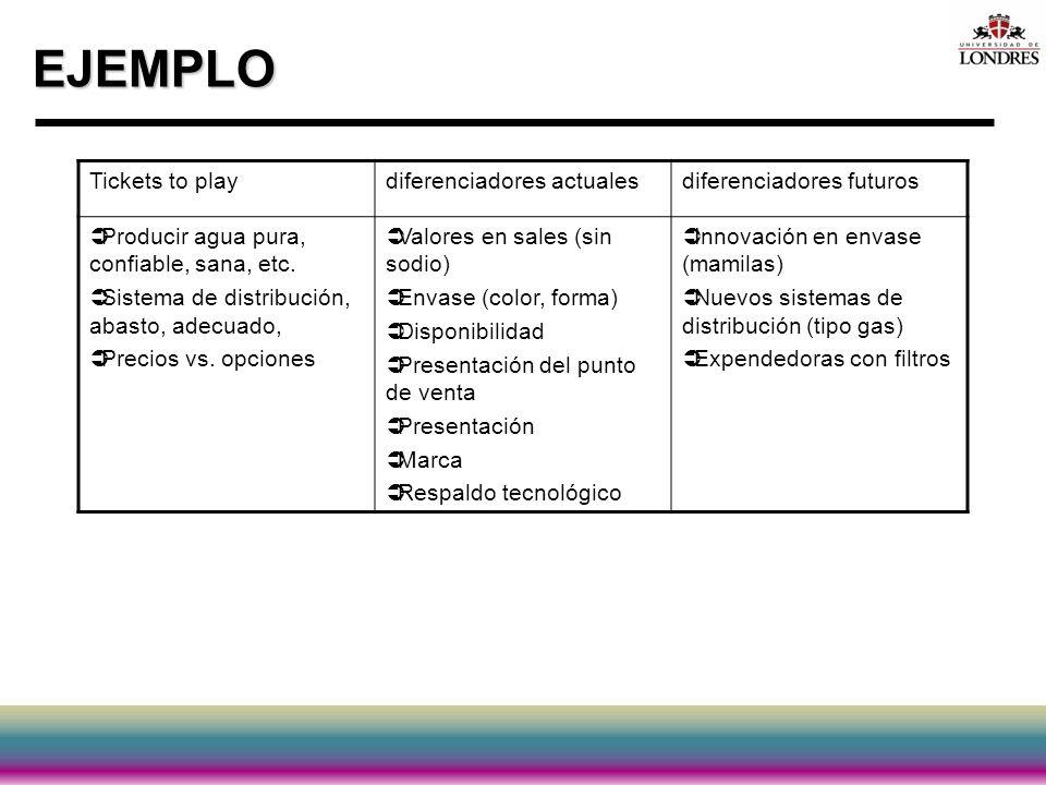 EJEMPLO Tickets to playdiferenciadores actualesdiferenciadores futuros Producir agua pura, confiable, sana, etc. Sistema de distribución, abasto, adec