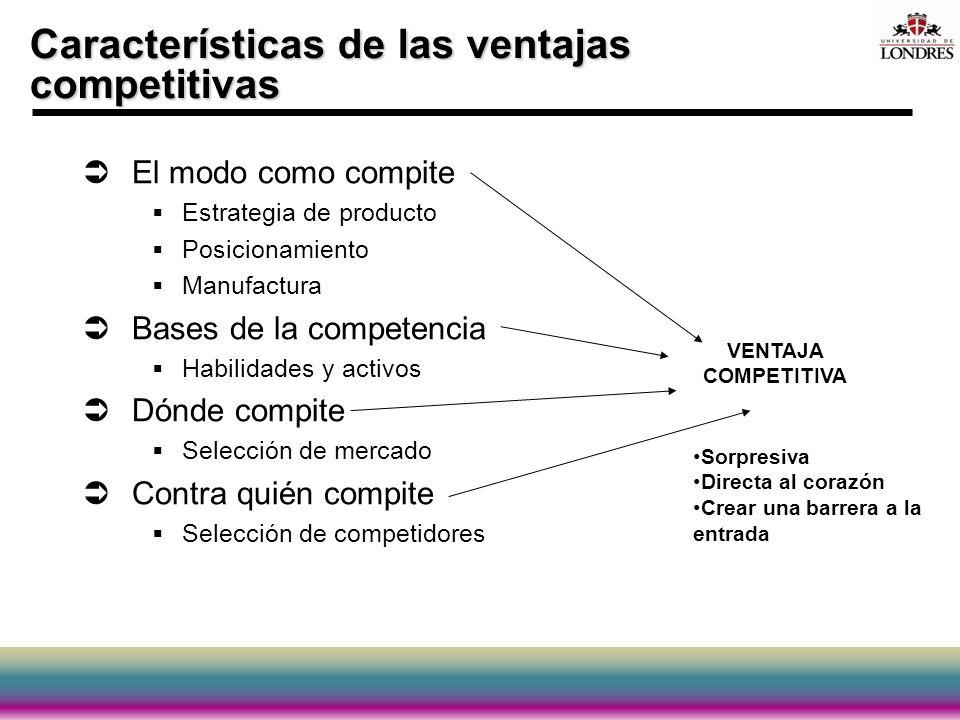Características de las ventajas competitivas El modo como compite Estrategia de producto Posicionamiento Manufactura Bases de la competencia Habilidad