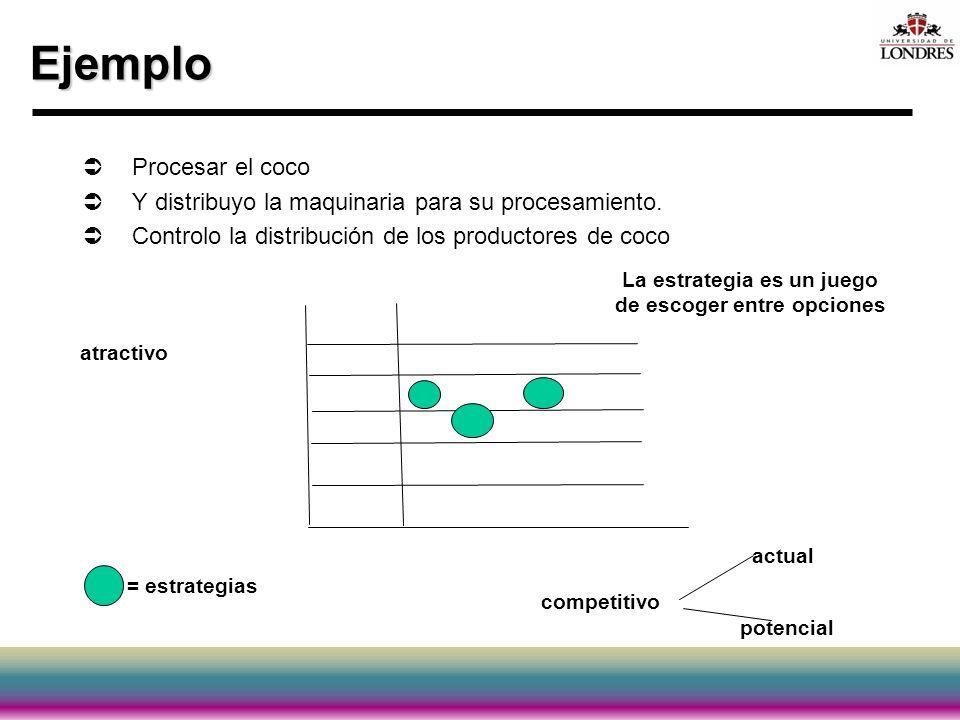 Ejemplo Procesar el coco Y distribuyo la maquinaria para su procesamiento. Controlo la distribución de los productores de coco atractivo competitivo a