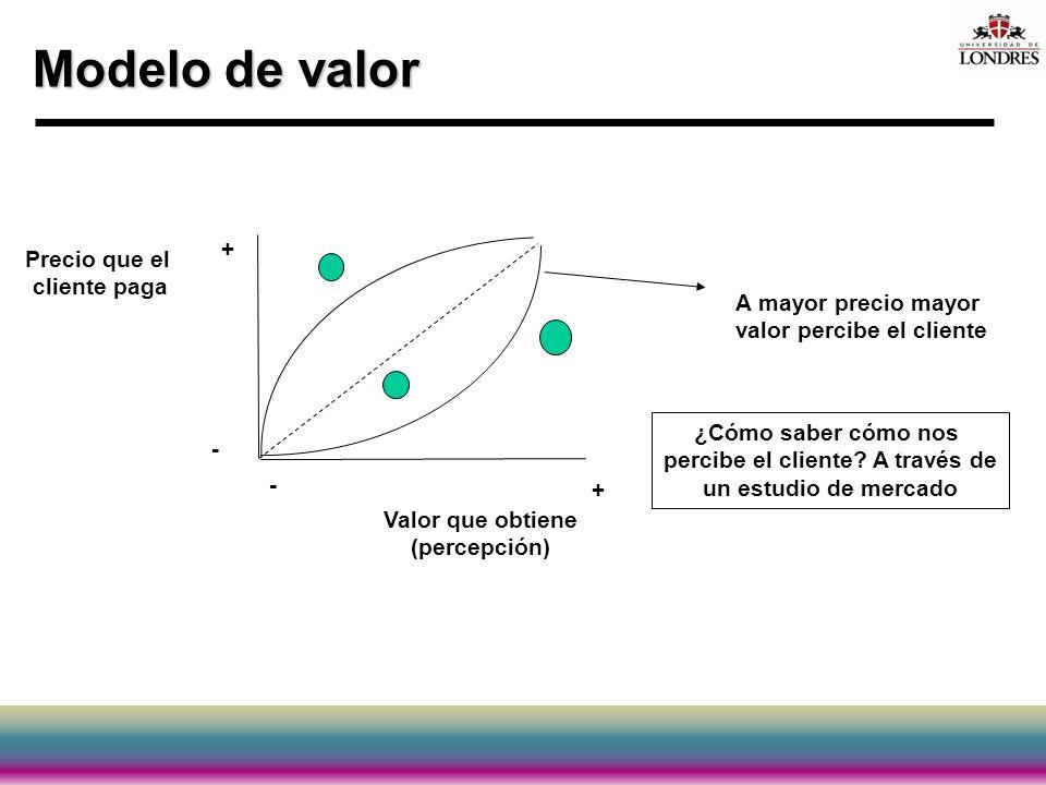 Modelo de valor Valor que obtiene (percepción) Precio que el cliente paga A mayor precio mayor valor percibe el cliente + - + - ¿Cómo saber cómo nos p