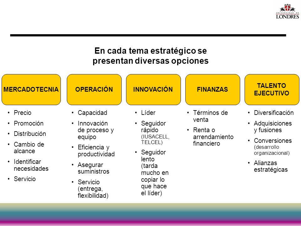En cada tema estratégico se presentan diversas opciones MERCADOTECNIAOPERACIÓN TALENTO EJECUTIVO FINANZASINNOVACIÓN Precio Promoción Distribución Camb