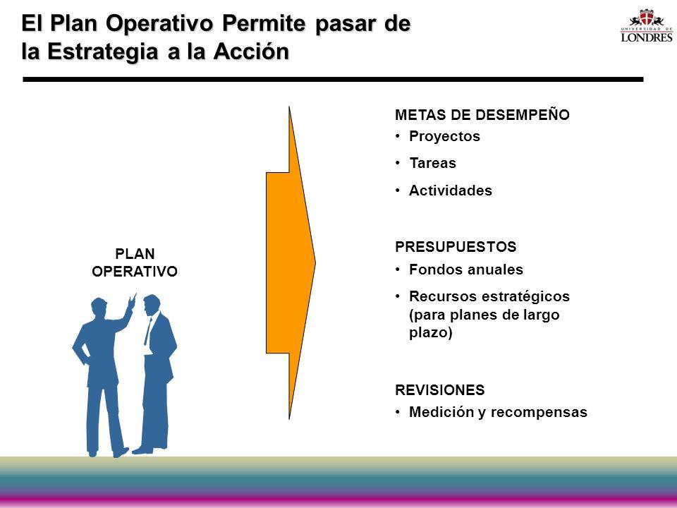El Plan Operativo Permite pasar de la Estrategia a la Acción PLAN OPERATIVO METAS DE DESEMPEÑO Proyectos Tareas Actividades PRESUPUESTOS Fondos anuale