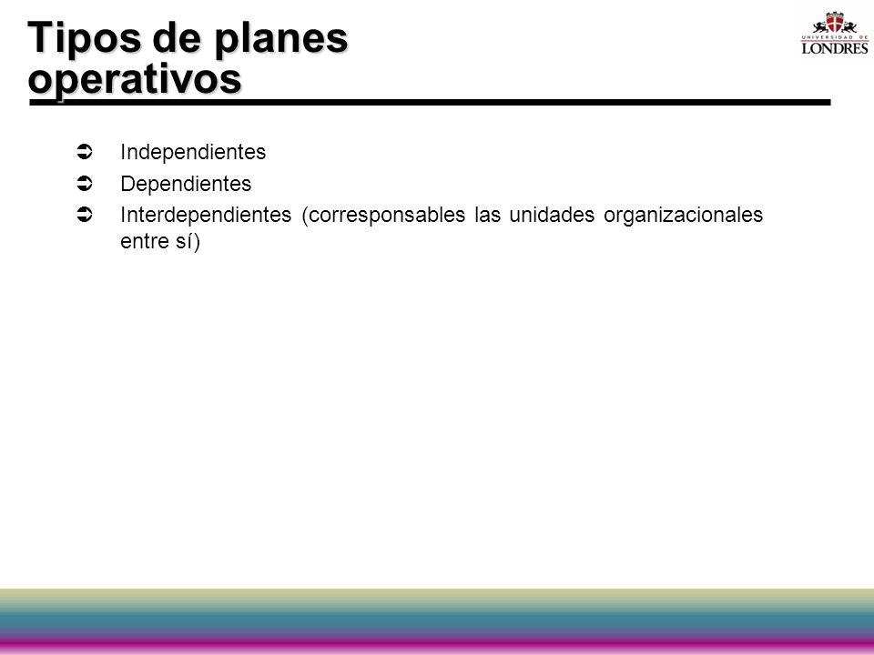 Tipos de planes operativos Independientes Dependientes Interdependientes (corresponsables las unidades organizacionales entre sí)