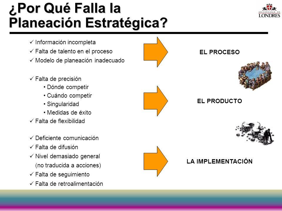 ¿Por Qué Falla la Planeación Estratégica? Información incompleta Falta de talento en el proceso Modelo de planeación inadecuado Falta de precisión Dón