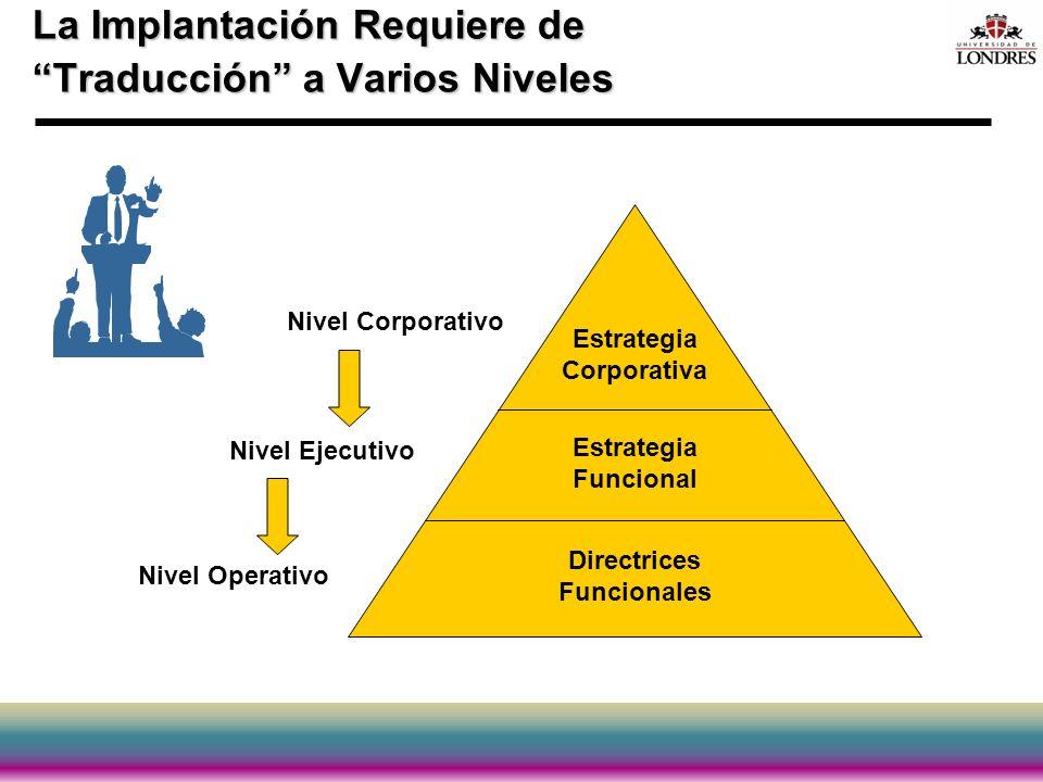 La Implantación Requiere de Traducción a Varios Niveles Estrategia Corporativa Estrategia Funcional Directrices Funcionales Nivel Corporativo Nivel Ej
