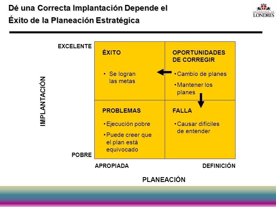 Dé una Correcta Implantación Depende el Éxito de la Planeación Estratégica ÉXITO Se logran las metas PROBLEMAS Ejecución pobre Puede creer que el plan