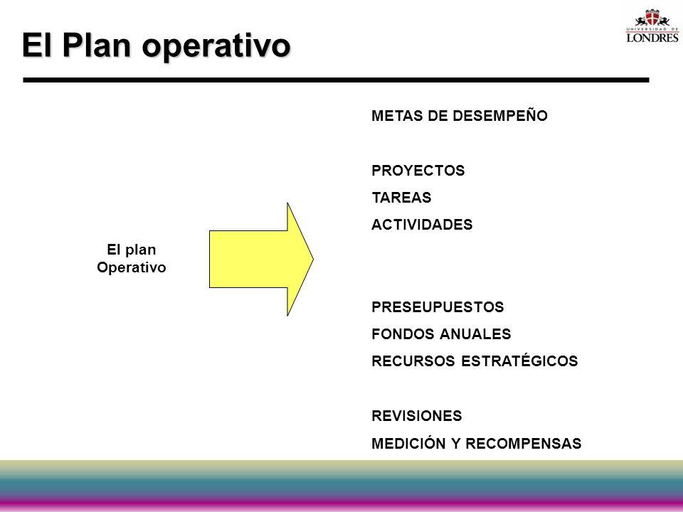 El Plan operativo El plan Operativo METAS DE DESEMPEÑO PROYECTOS TAREAS ACTIVIDADES PRESEUPUESTOS FONDOS ANUALES RECURSOS ESTRATÉGICOS REVISIONES MEDI
