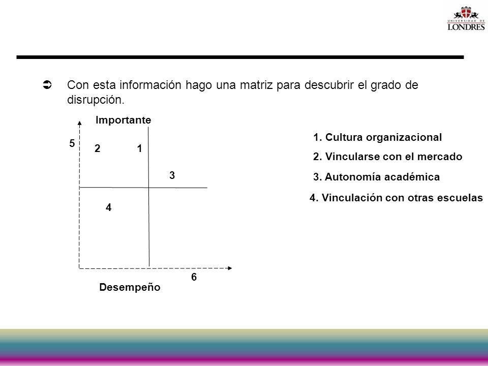 Con esta información hago una matriz para descubrir el grado de disrupción. Desempeño Importante 3. Autonomía académica 1. Cultura organizacional 2. V