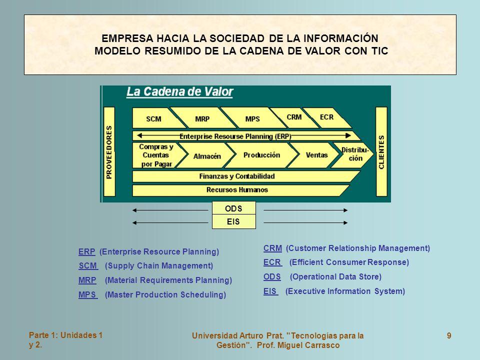 Parte 1: Unidades 1 y 2.Universidad Arturo Prat. Tecnologías para la Gestión .