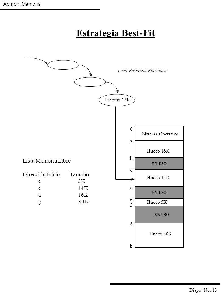 Admon. Memoria Diapo. No. 13 Proceso 13K Sistema Operativo 0abcdefgh0abcdefgh Hueco 16K Hueco 14K Hueco 5K Hueco 30K EN USO Lista Memoria Libre Direcc