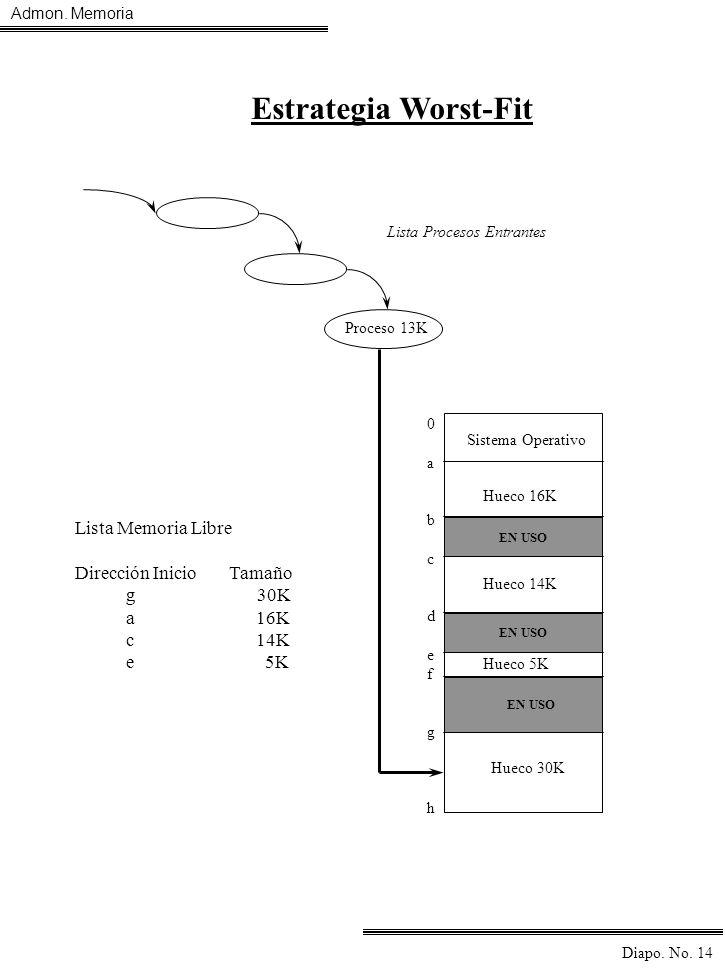 Admon. Memoria Diapo. No. 14 Proceso 13K Sistema Operativo 0abcdefgh0abcdefgh Hueco 16K Hueco 14K Hueco 5K Hueco 30K EN USO Lista Memoria Libre Direcc